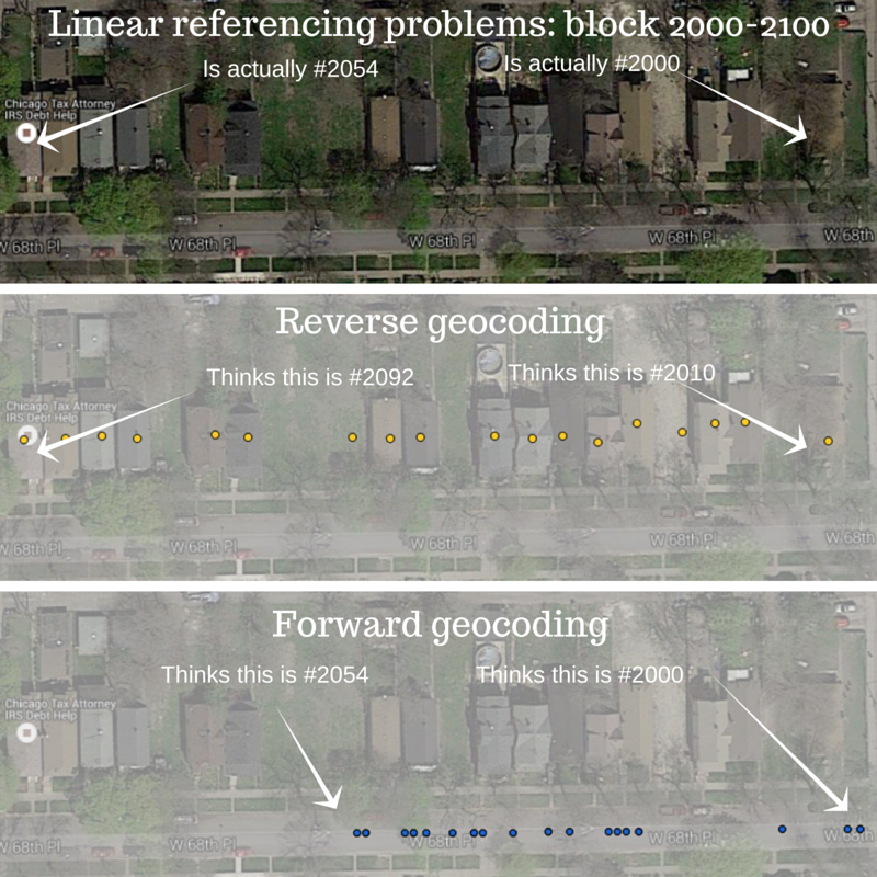 linear referencing