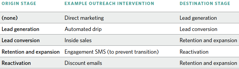 Example Marketing Outreach Intervention