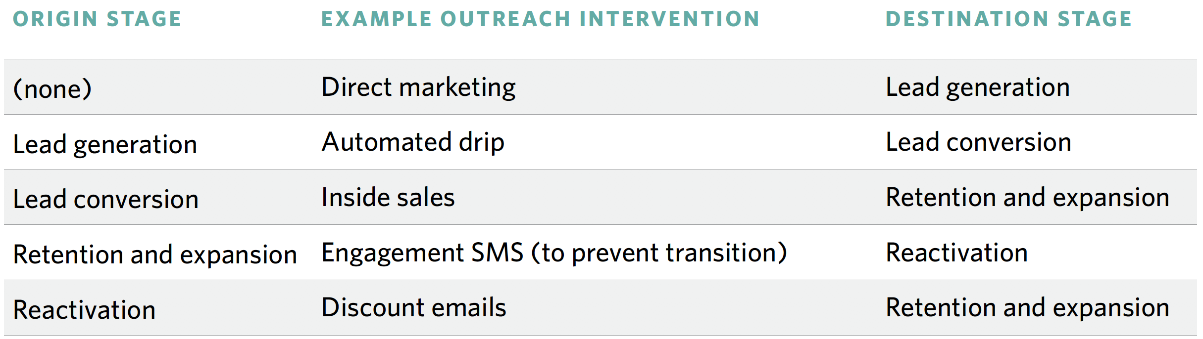 Customer_lifecycle_outreach_intervention