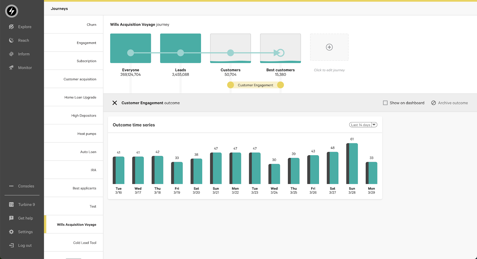Screenshot of the Faraday app, with bar charts representing different stages of the customer journey broken out by cohort