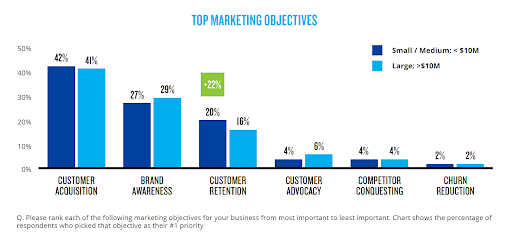 """Chart showing that 41-42% of marketers put """"customer acquisition"""" as their top objective for 2021"""