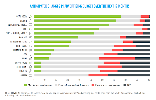 Chart showing that more than 50% of marketers plan to increase their budgets for social media, search, online/mobile video, and email in 2021.