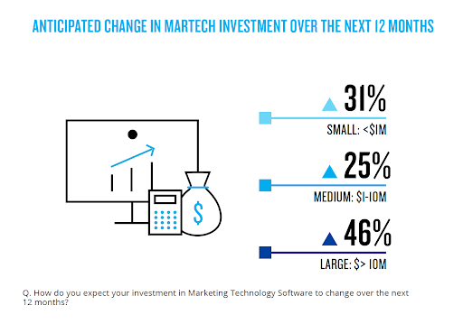 Chart showing that 31% of small companies, 25% of medium companies, and 46% of large companies intend to increase their investment in marketing technology in 2021