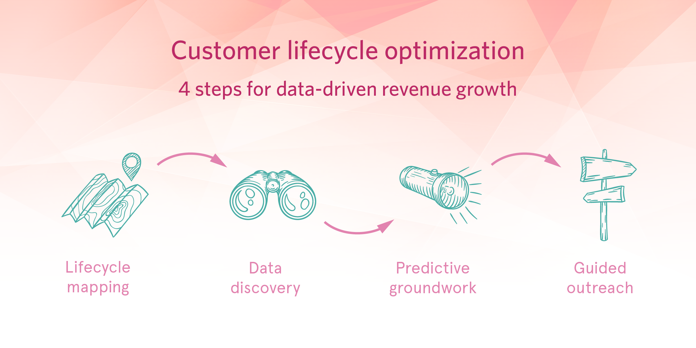 Predicting customer lifecycle outcomes with data analysis and machine learning